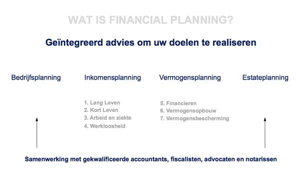 Wat is Financial Planning?